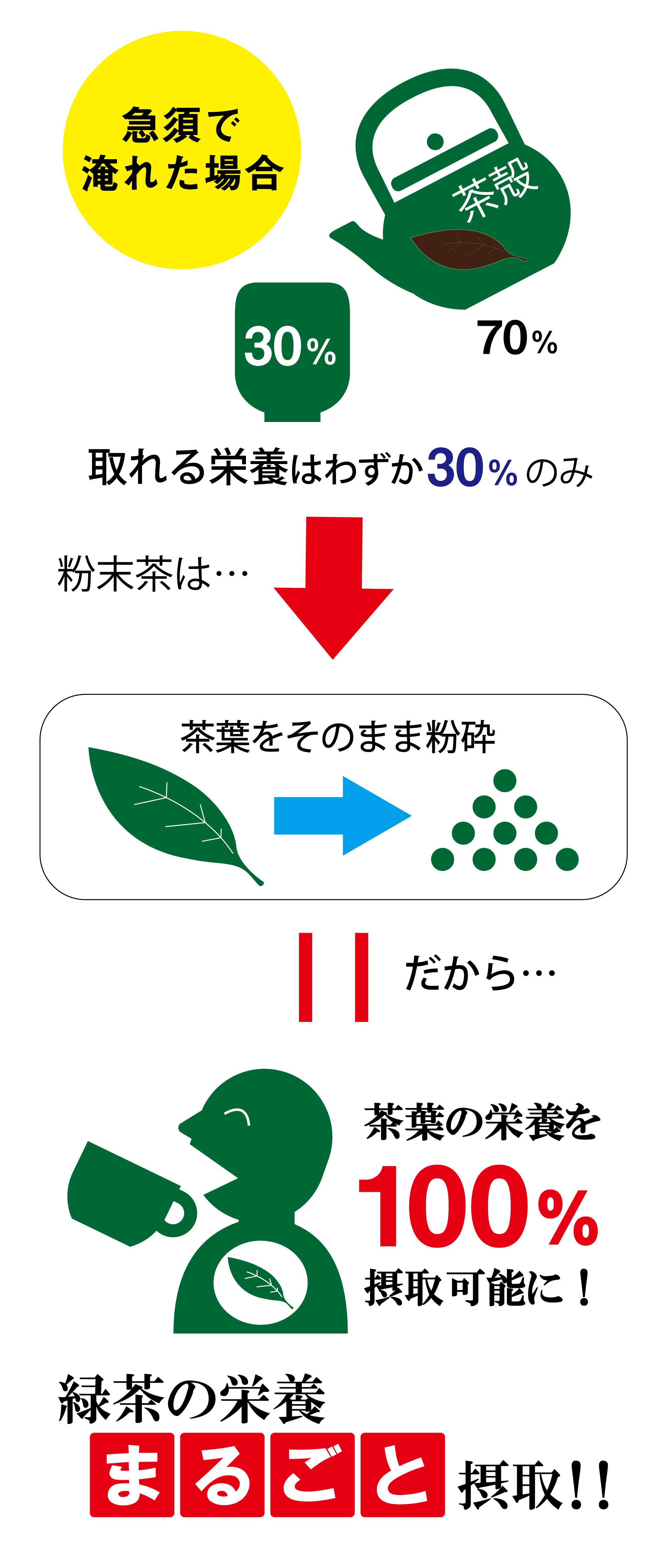 急須では取りきれない緑茶の栄養を粉末茶でまるごと摂取