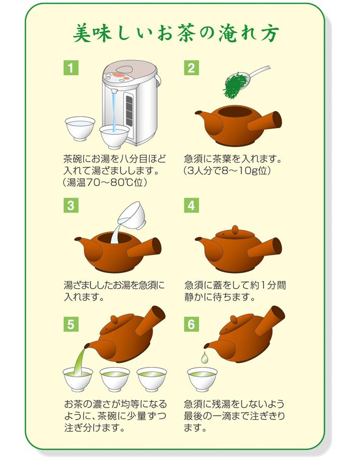 図:お茶の淹れ方